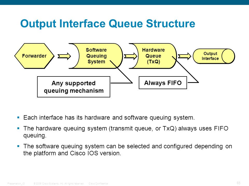 Output Interface Queue Structure