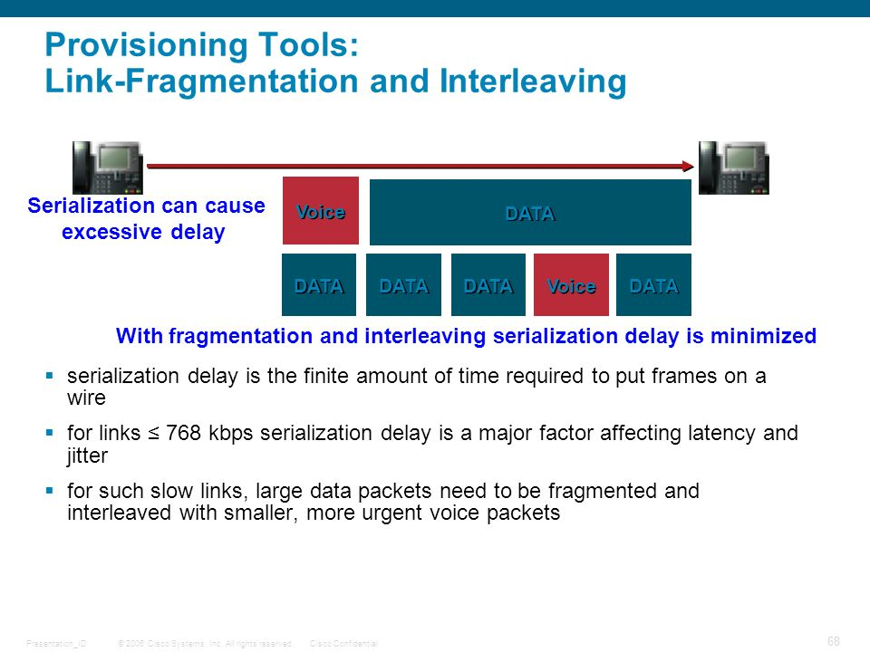 Provisioning Tools: Link-Fragmentation and Interleaving