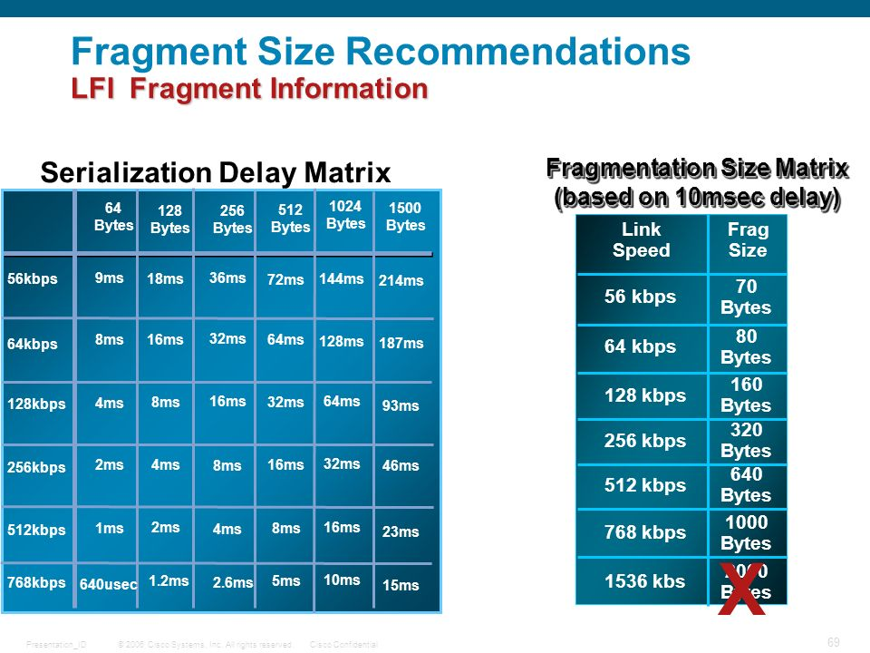 Fragment Size Recommendations LFI Fragment Information