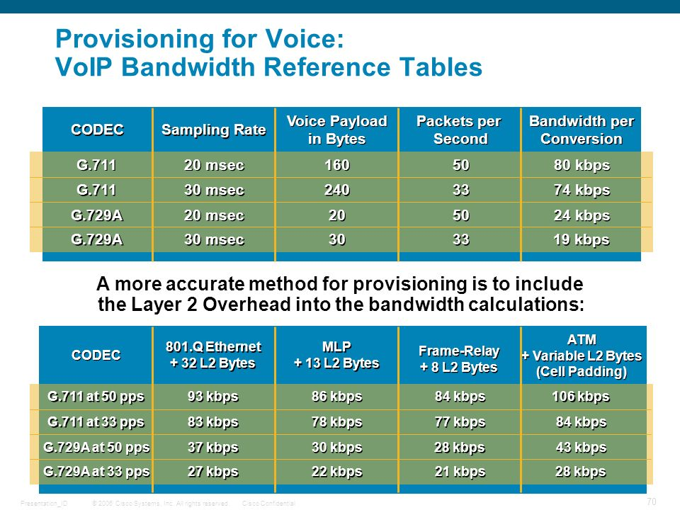 Provisioning for Voice: VoIP Bandwidth Reference Tables