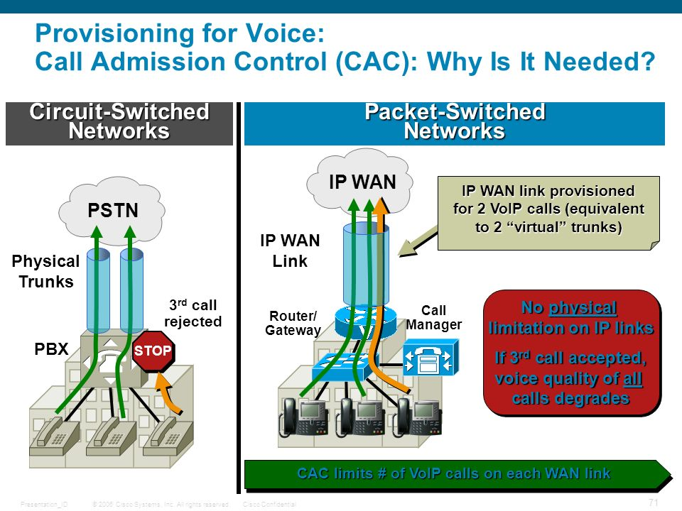 IP WAN link provisioned for 2 VoIP calls (equivalent