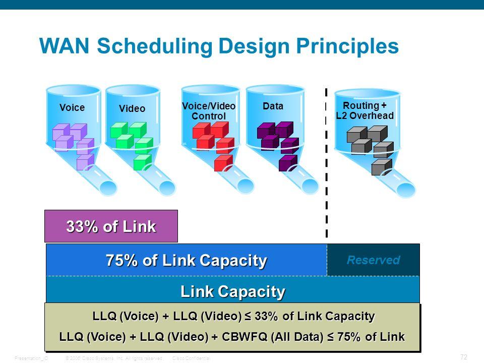 WAN Scheduling Design Principles