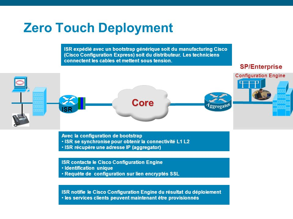 Zero Touch Deployment Core SP/Enterprise ISR ISR