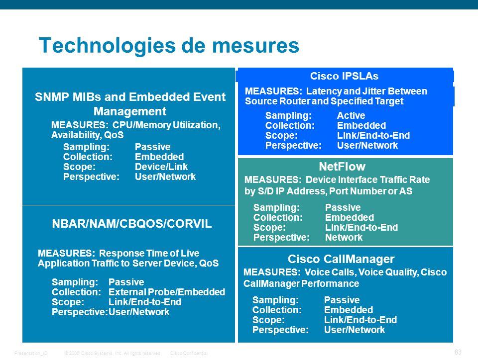 Technologies de mesures