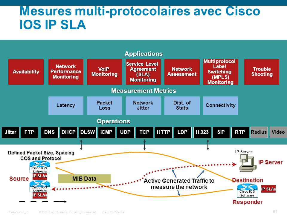 Mesures multi-protocolaires avec Cisco IOS IP SLA