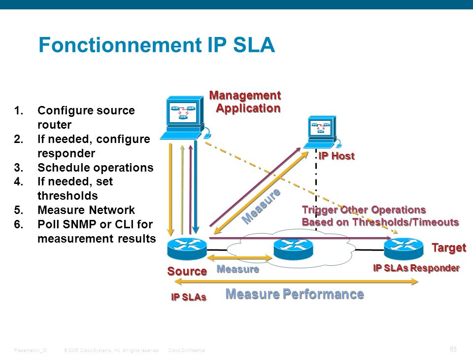 Fonctionnement IP SLA Measure Performance Management Application