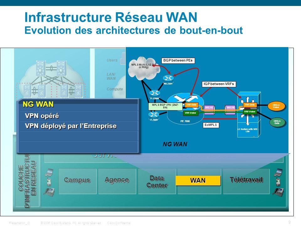 Infrastructure Réseau WAN Evolution des architectures de bout-en-bout