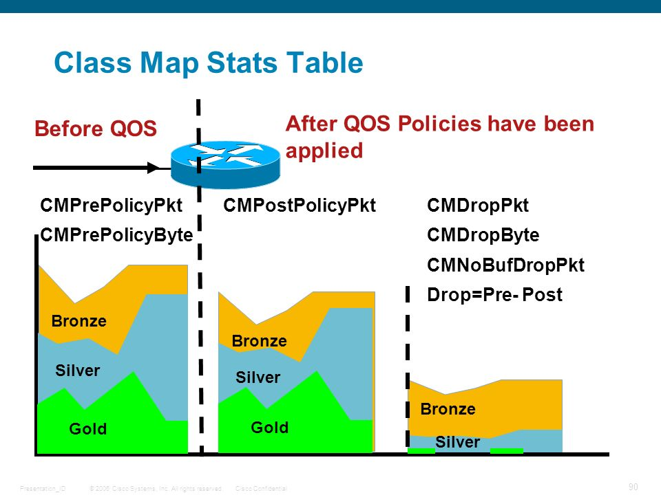 Class Map Stats Table After QOS Policies have been applied Before QOS