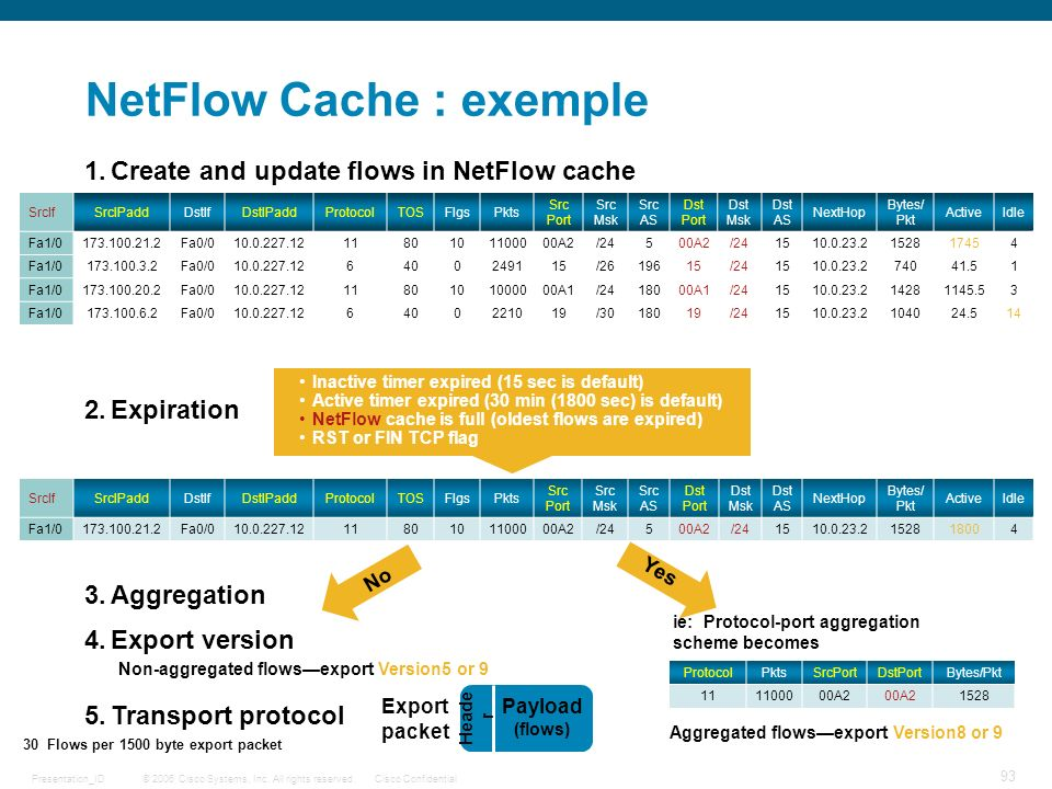 NetFlow Cache : exemple