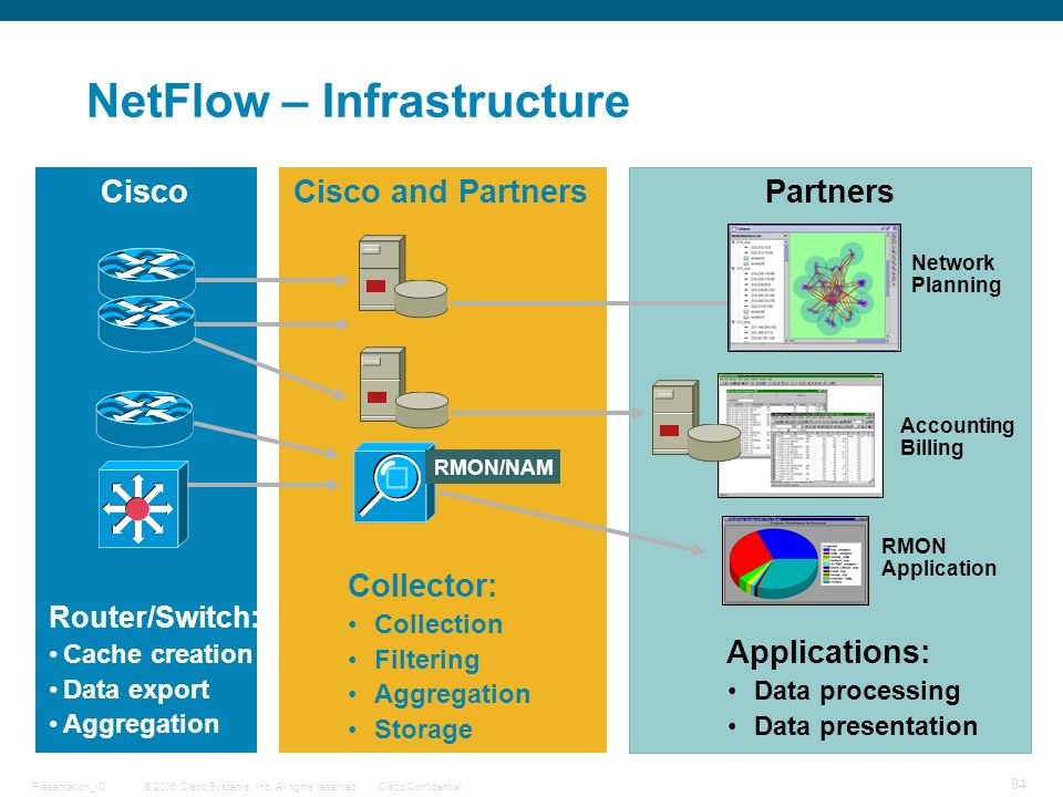 NetFlow – Infrastructure