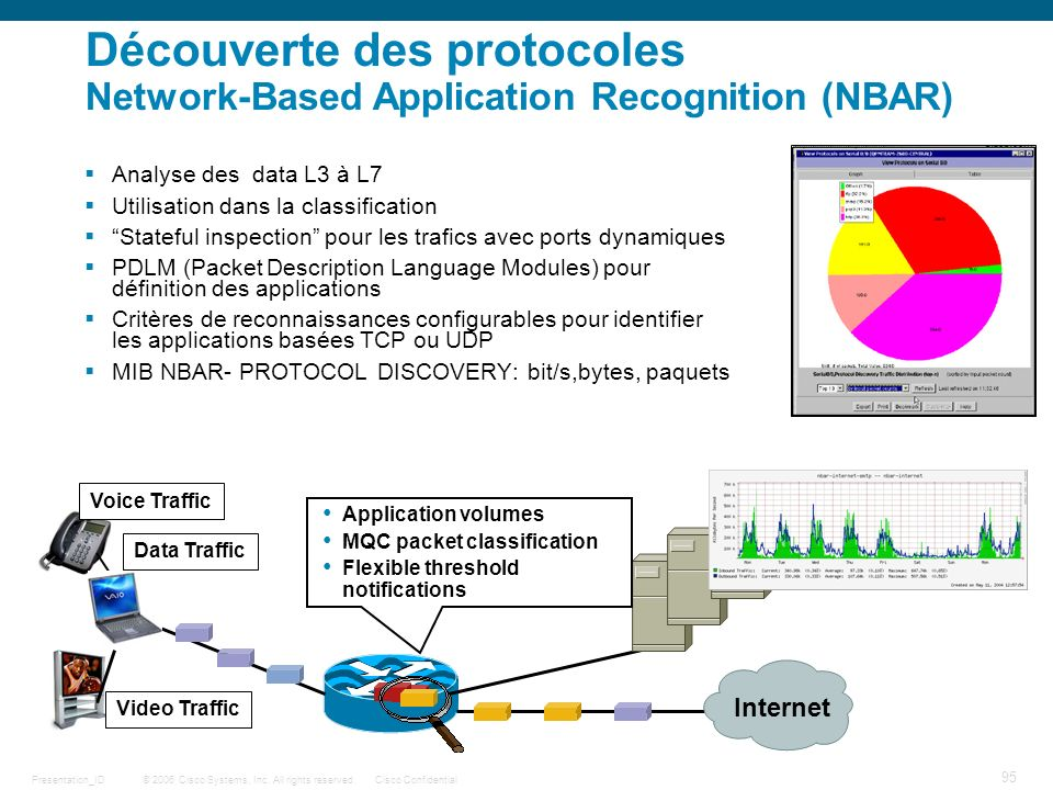 Découverte des protocoles Network-Based Application Recognition (NBAR)
