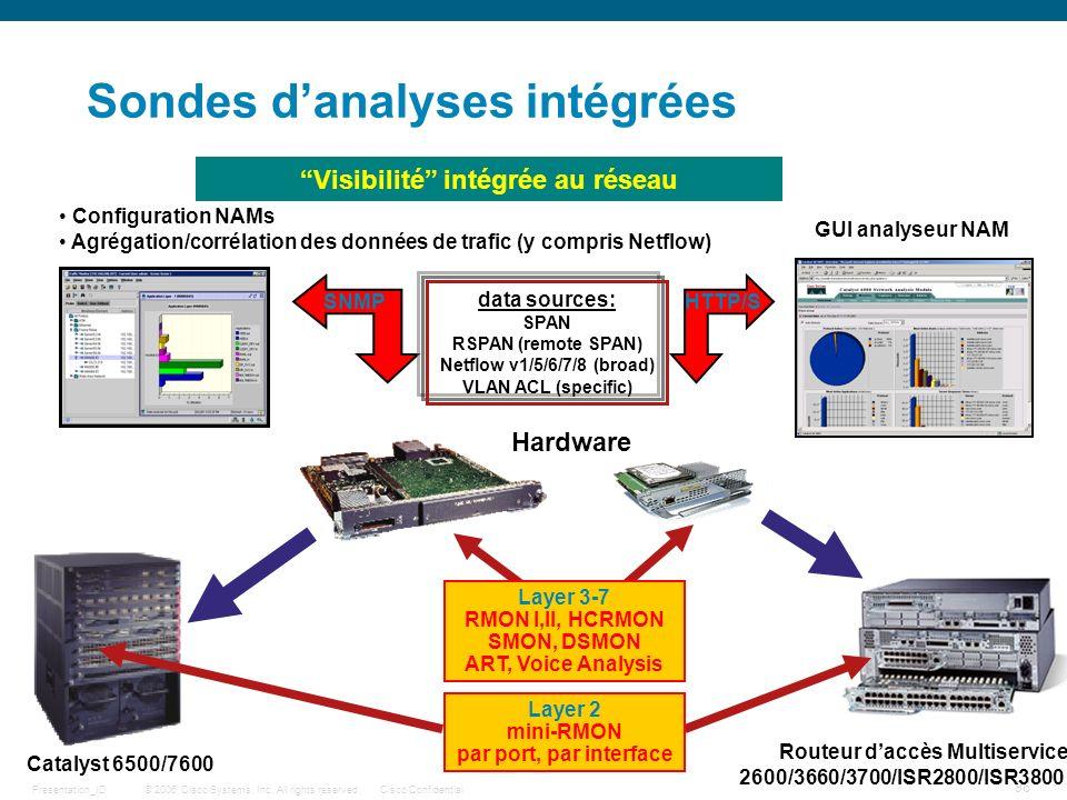 Sondes d'analyses intégrées
