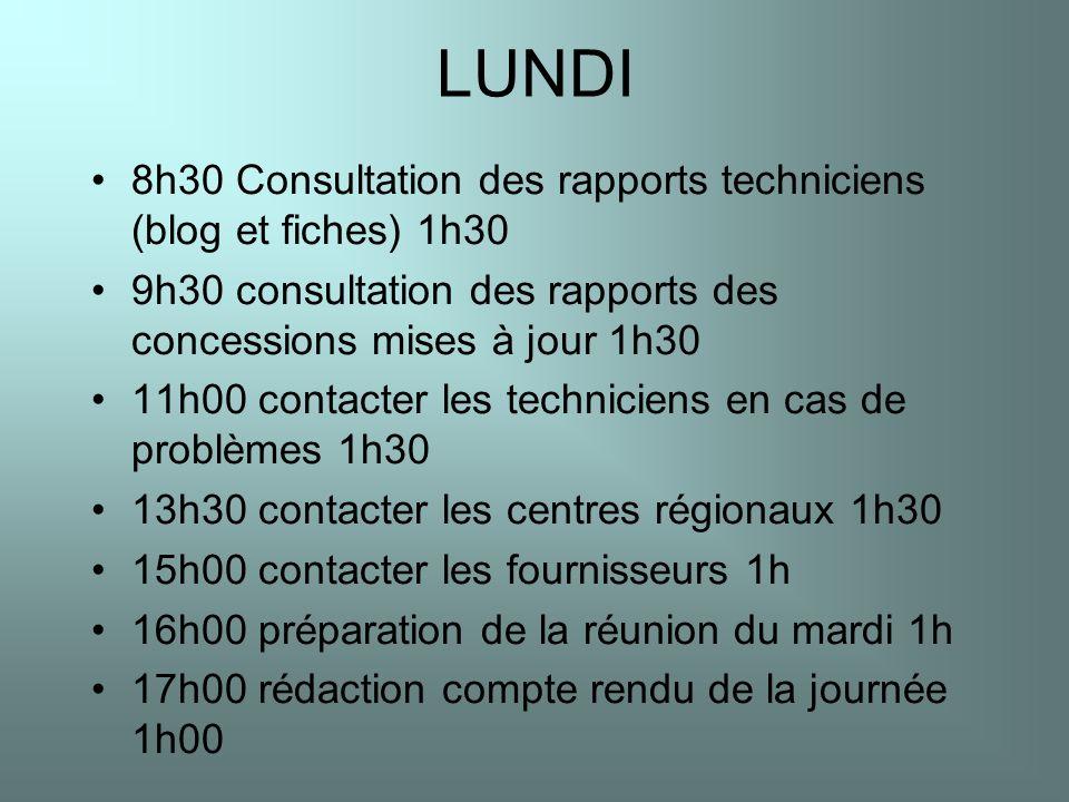 LUNDI 8h30 Consultation des rapports techniciens (blog et fiches) 1h30