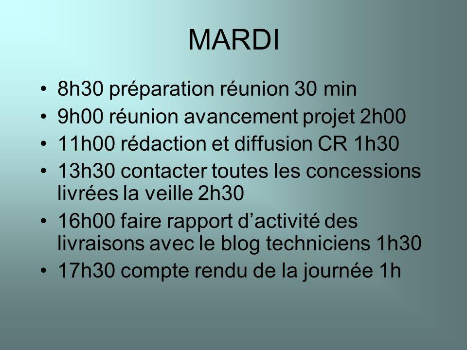 MARDI 8h30 préparation réunion 30 min