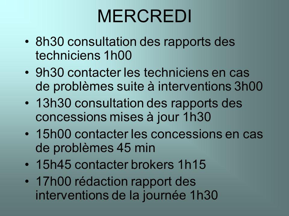 MERCREDI 8h30 consultation des rapports des techniciens 1h00