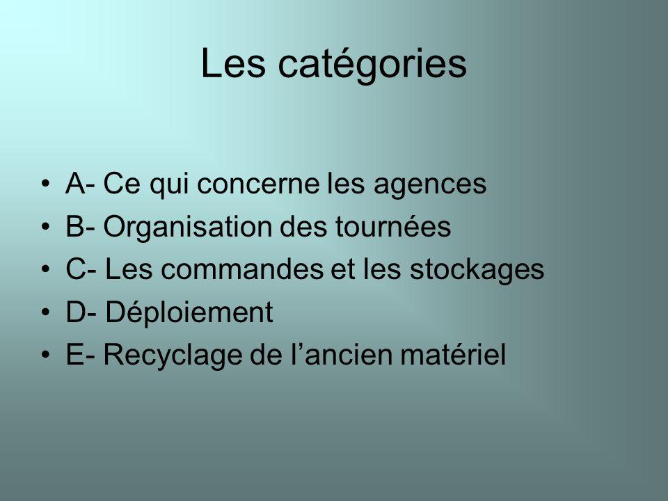 Les catégories A- Ce qui concerne les agences