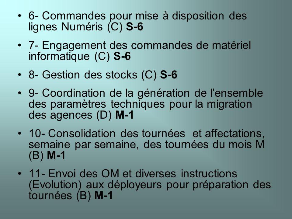 6- Commandes pour mise à disposition des lignes Numéris (C) S-6