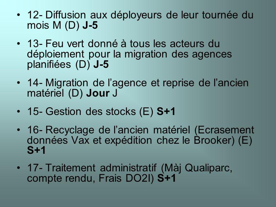 12- Diffusion aux déployeurs de leur tournée du mois M (D) J-5