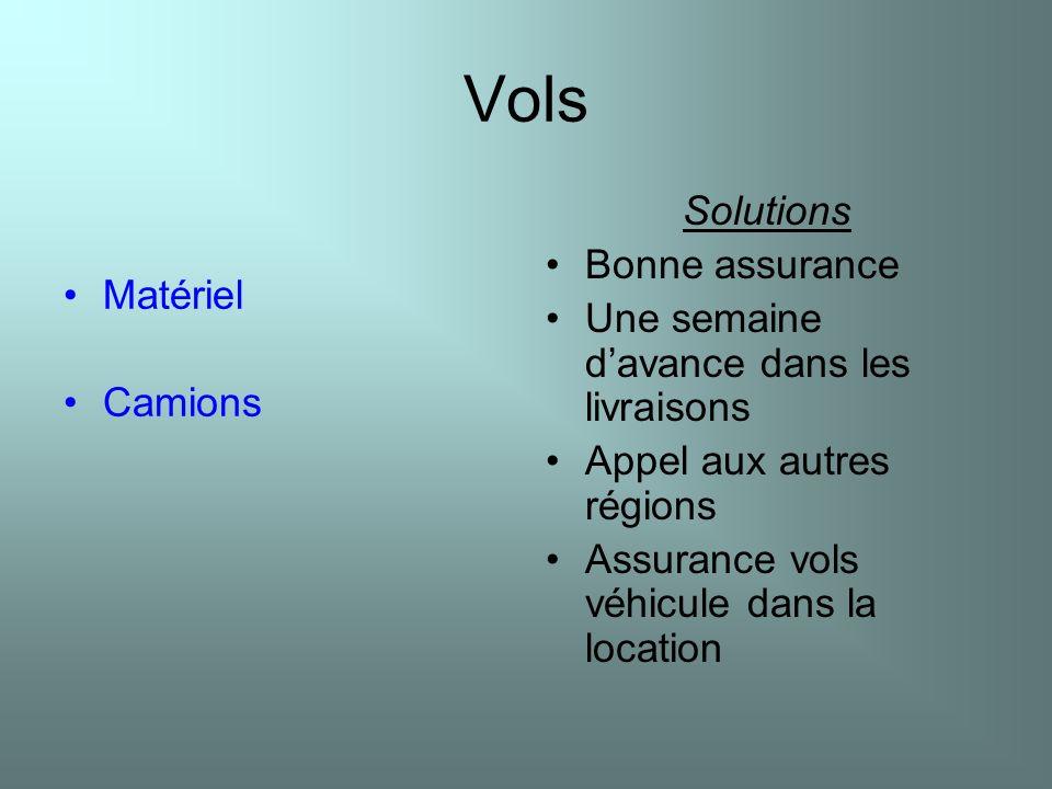 Vols Solutions Bonne assurance