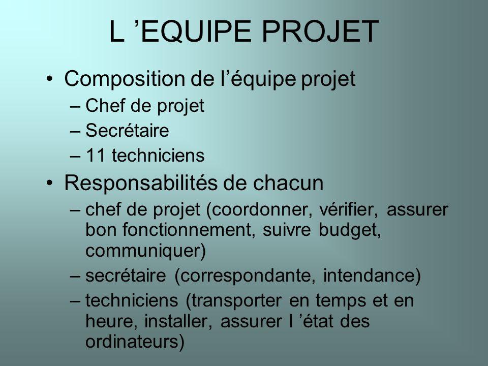 L 'EQUIPE PROJET Composition de l'équipe projet