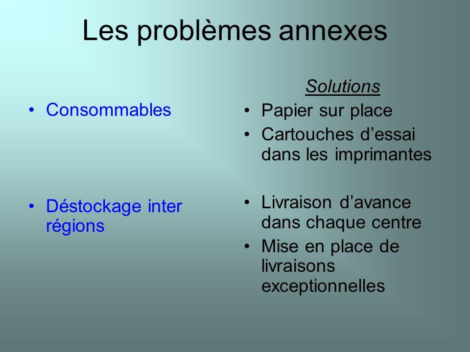 Les problèmes annexes Solutions Papier sur place