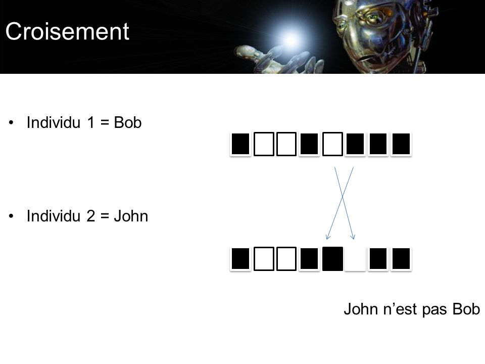 Croisement Individu 1 = Bob Individu 2 = John John n'est pas Bob