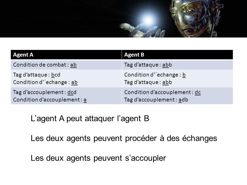 L'agent A peut attaquer l'agent B