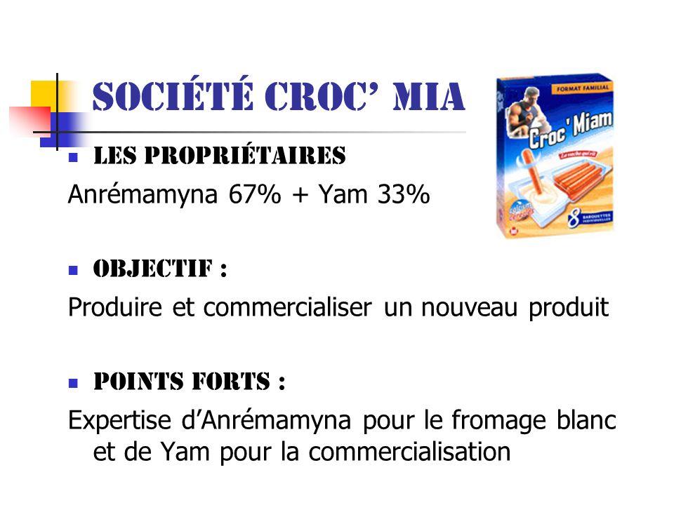 Société Croc' Miam Les propriétaires Anrémamyna 67% + Yam 33%