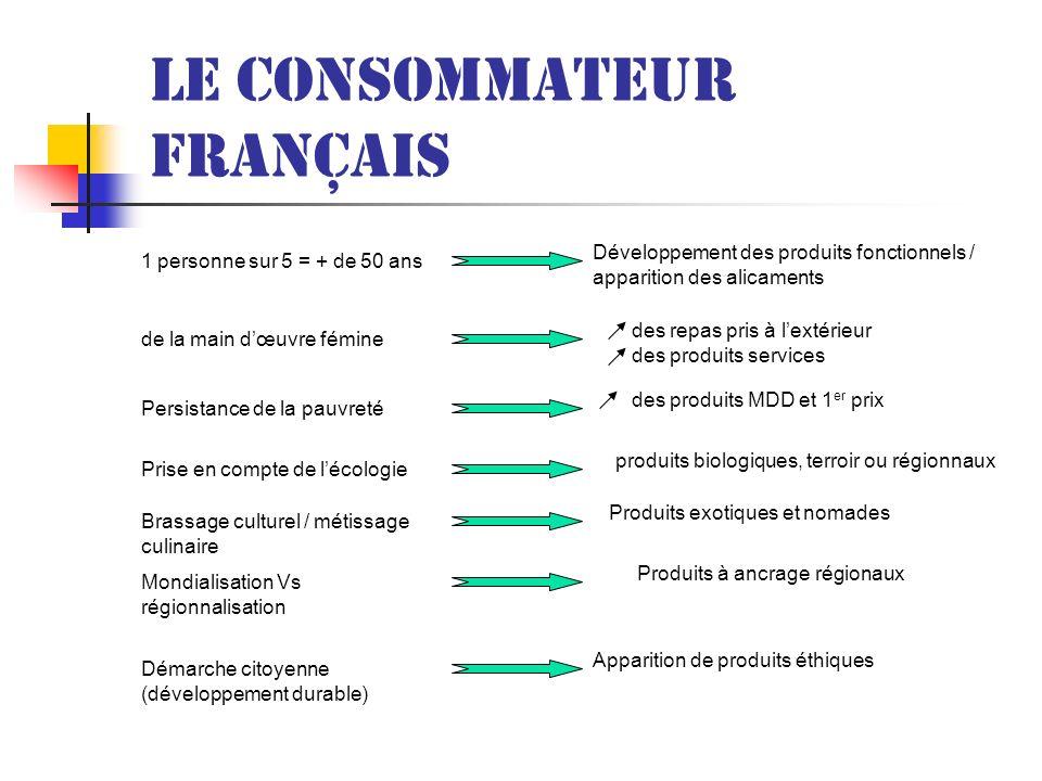 Le consommateur français