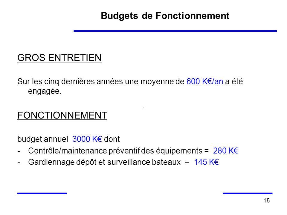 Budgets de Fonctionnement
