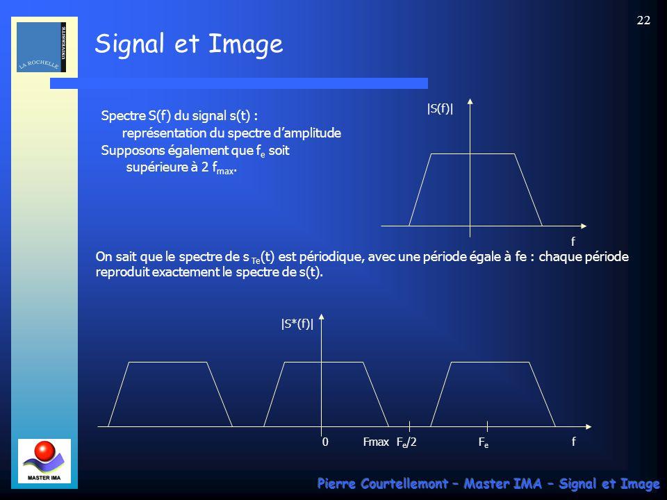 Spectre S(f) du signal s(t) : représentation du spectre d'amplitude