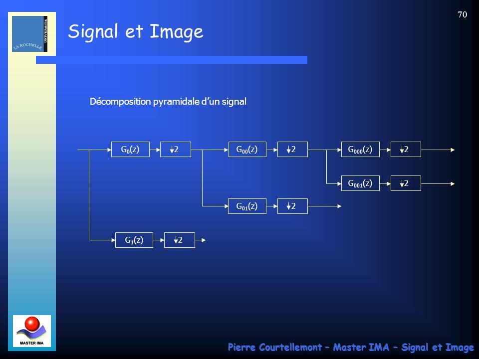 Décomposition pyramidale d'un signal
