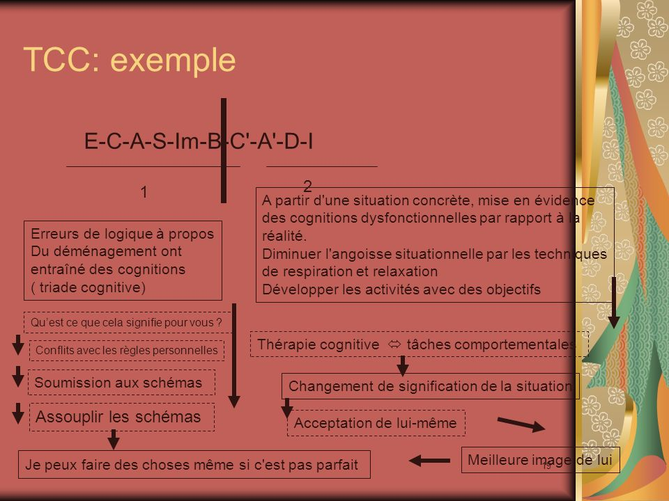 TCC: exemple E-C-A-S-Im-B-C -A -D-I 2 1 Assouplir les schémas