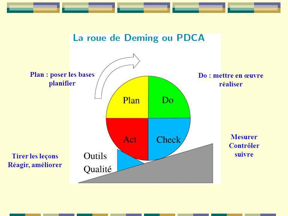 Plan : poser les bases planifier. Do : mettre en œuvre. réaliser. Mesurer. Contrôler. suivre. Tirer les leçons.