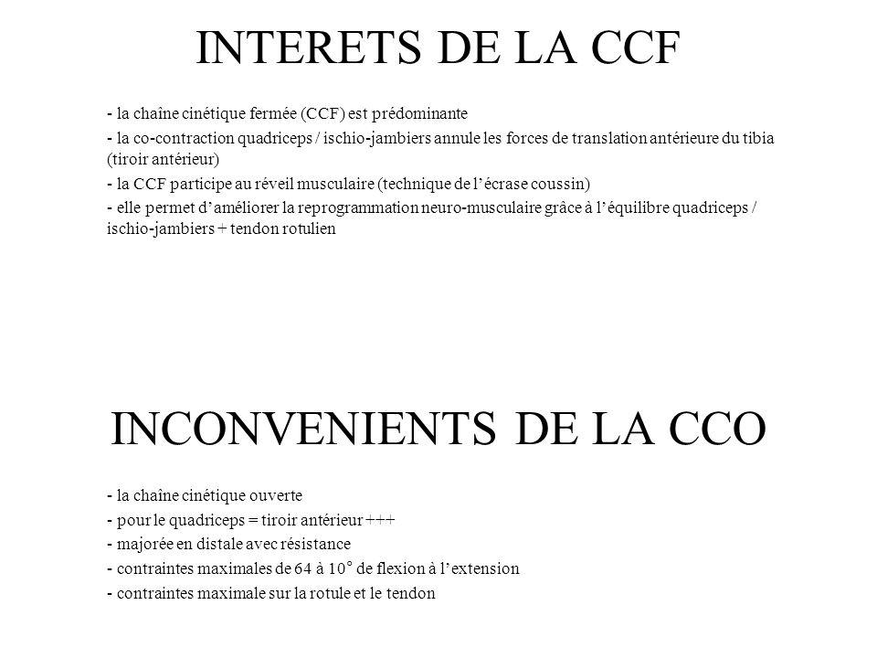 INCONVENIENTS DE LA CCO