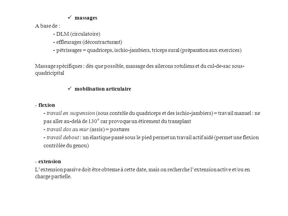 massagesA base de : - DLM (circulatoire) - effleurages (décontracturant)
