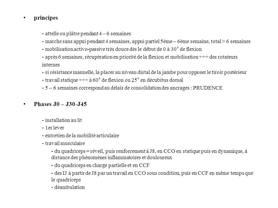 principes Phases J0 – J30-J45