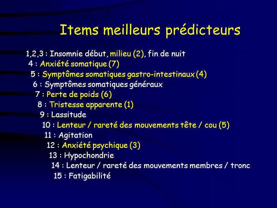 Items meilleurs prédicteurs
