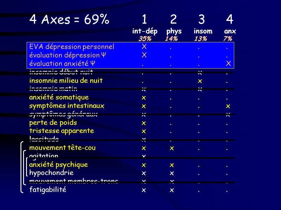 4 Axes = 69% 1 2 3 4 int-dép phys insom anx