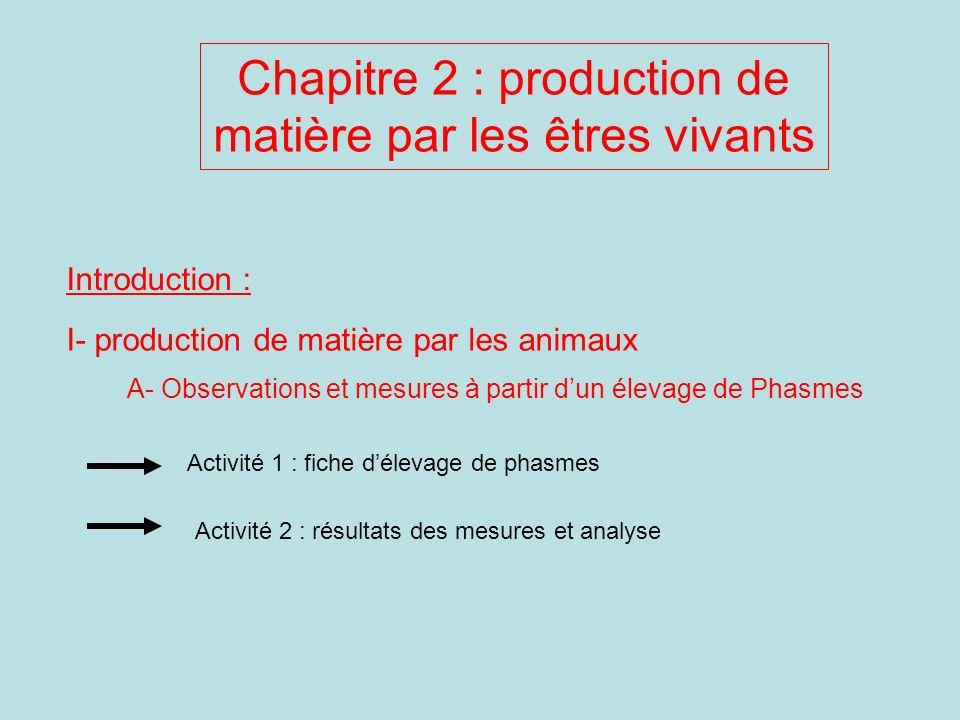 Chapitre 2 : production de matière par les êtres vivants
