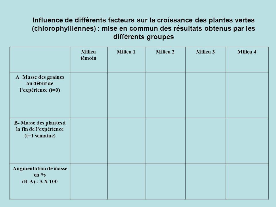 Influence de différents facteurs sur la croissance des plantes vertes (chlorophylliennes) : mise en commun des résultats obtenus par les différents groupes