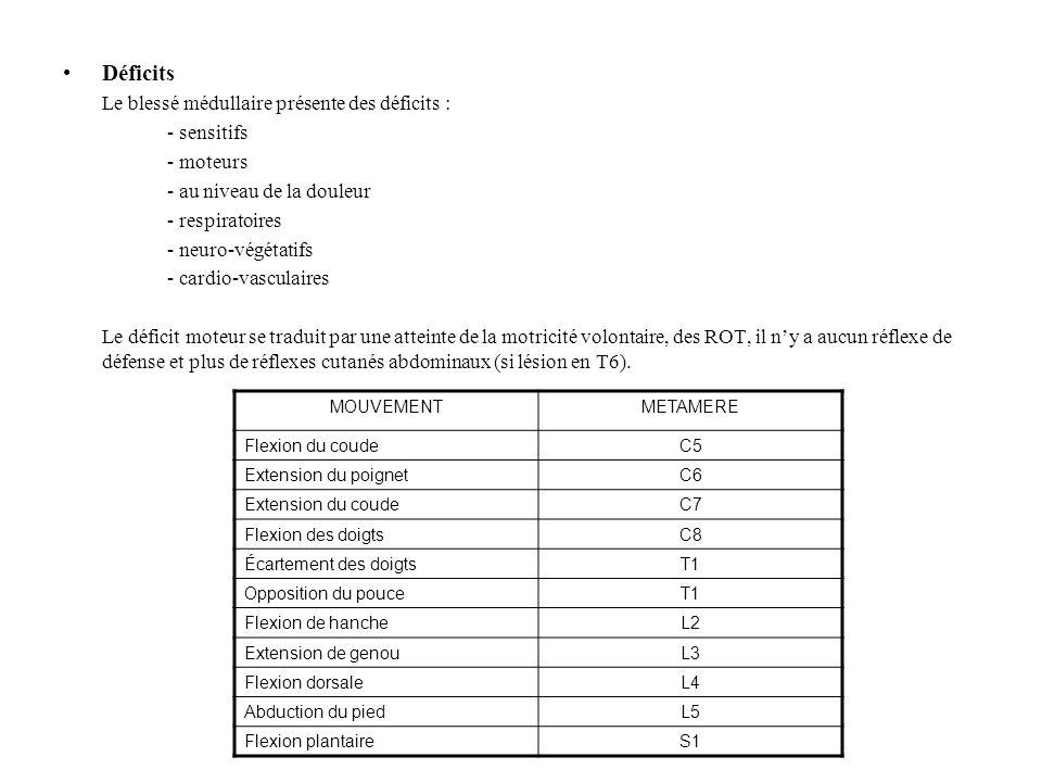 Déficits Le blessé médullaire présente des déficits : - sensitifs