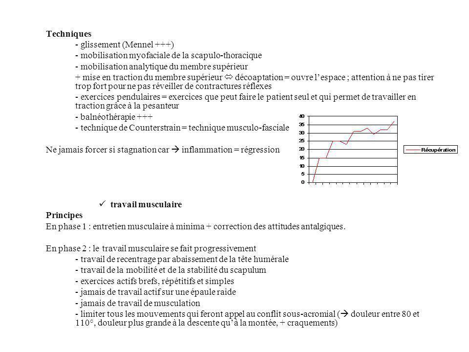 Techniques - glissement (Mennel +++) - mobilisation myofaciale de la scapulo-thoracique. - mobilisation analytique du membre supérieur.