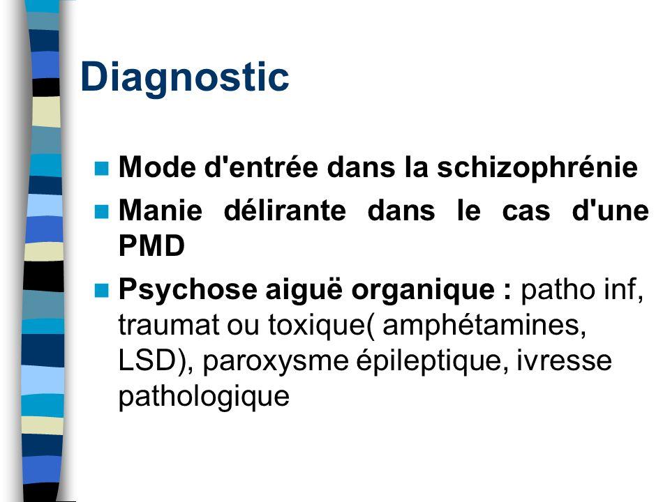 Diagnostic Mode d entrée dans la schizophrénie