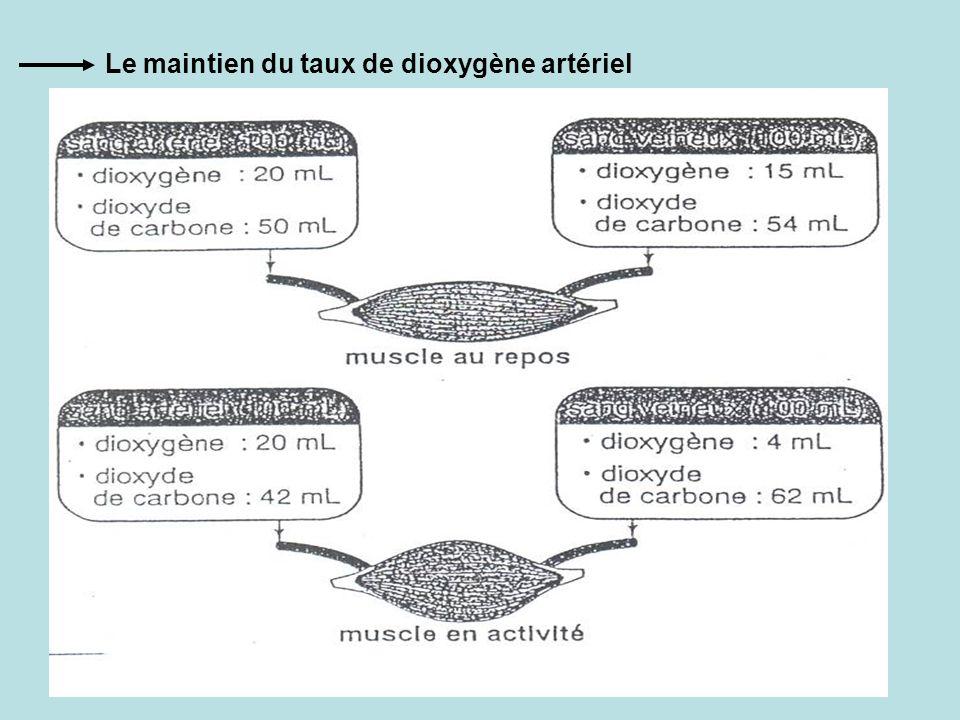 Le maintien du taux de dioxygène artériel