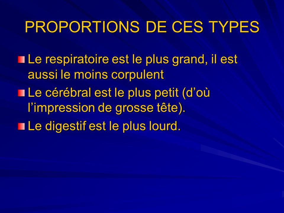 PROPORTIONS DE CES TYPES