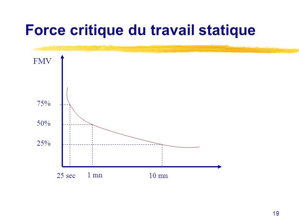 Force critique du travail statique