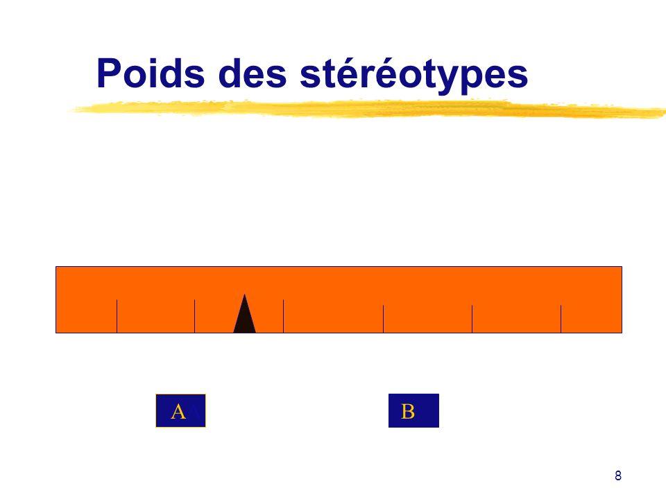 Poids des stéréotypes AA B
