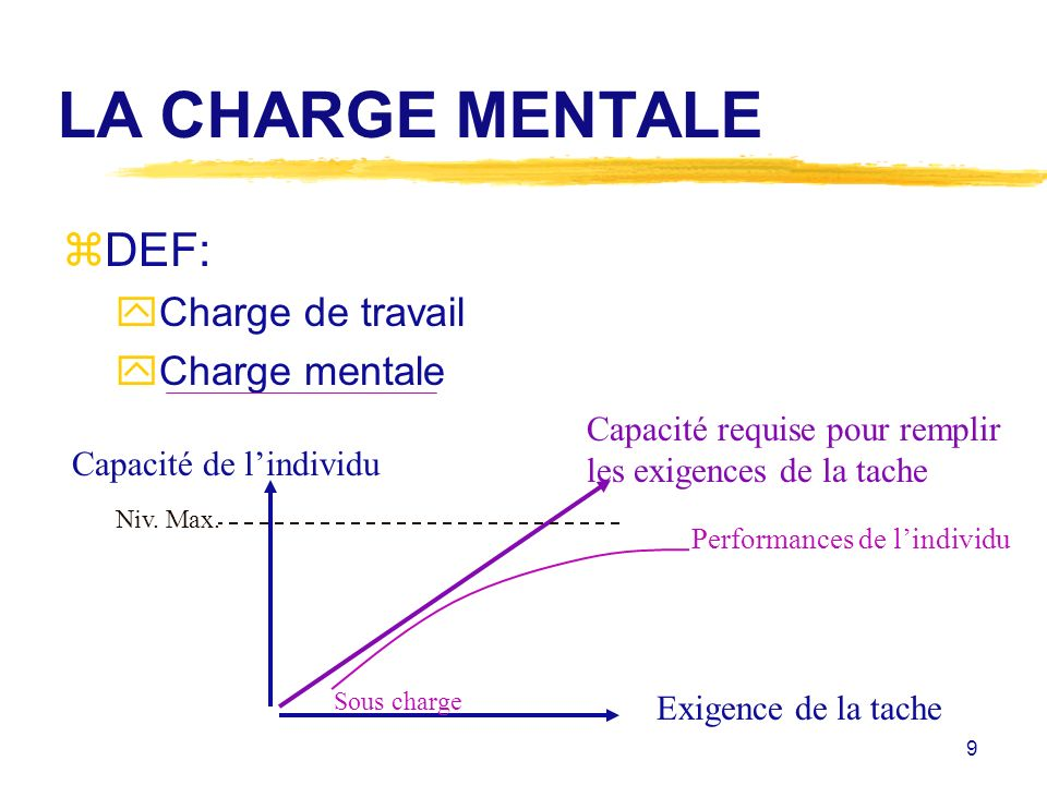 LA CHARGE MENTALE DEF: Charge de travail Charge mentale