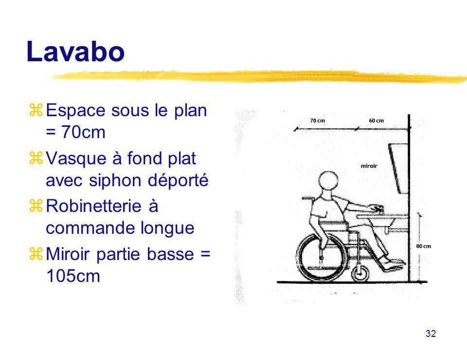 Lavabo Espace sous le plan = 70cm